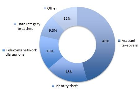Identity theft research papers